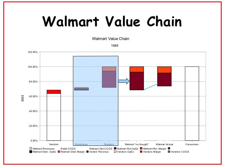 why is wal mart concentrating on supply chain projects Us retail giant, walmart, is about to start a major test of blockchain technology for supply chain management, the wall street journal reportsa pilot project, which will start in the first quarter of 2017 and run for four months, plans to leverage distributed ledger technology to track and trace pork in china and produce in the us — two.