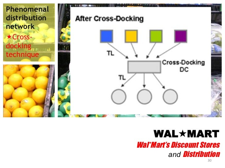 case study on wal mart's discount Wal-mart stores: everyday low prices in china wal-mart stores: every day low prices in china key issues wal-mart is currently facing a change to their business in china over the past few years china's retail industry and its distribution and logistical infrastructure have opened up significantly with decreased government regulation for wal-mart.