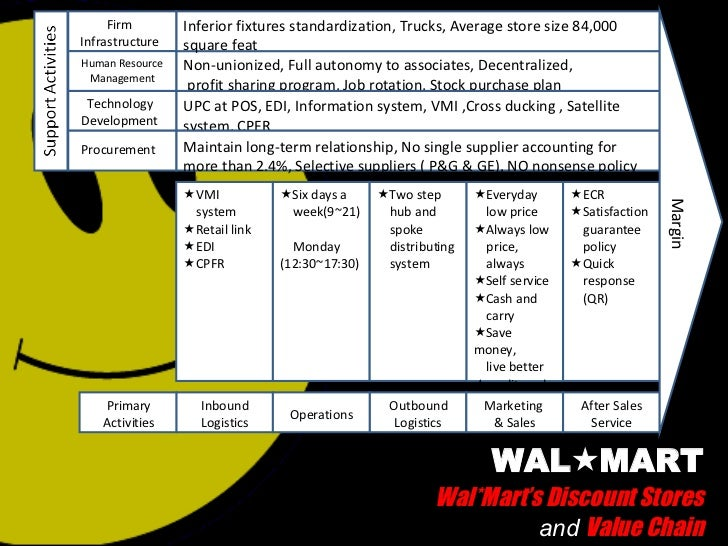 PPT – WalMart PowerPoint presentation | free to view - id ...