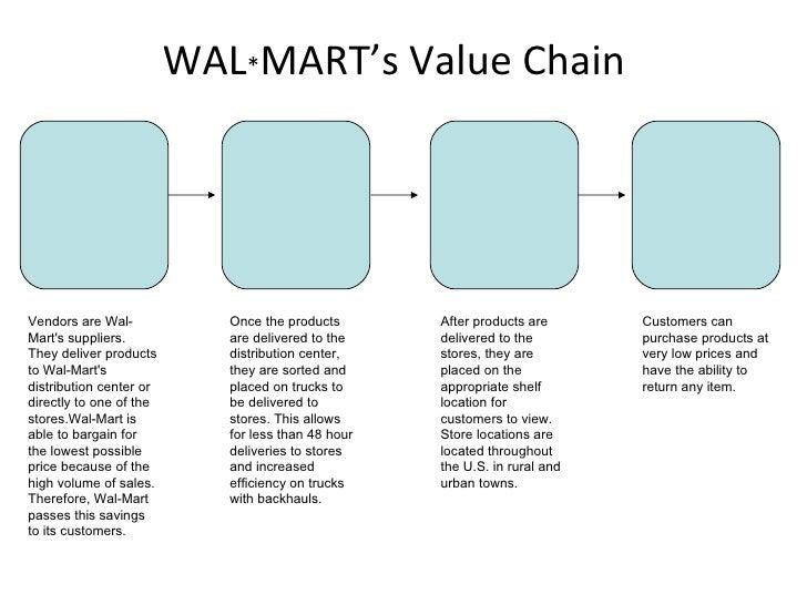 Value chain management of walmart essay