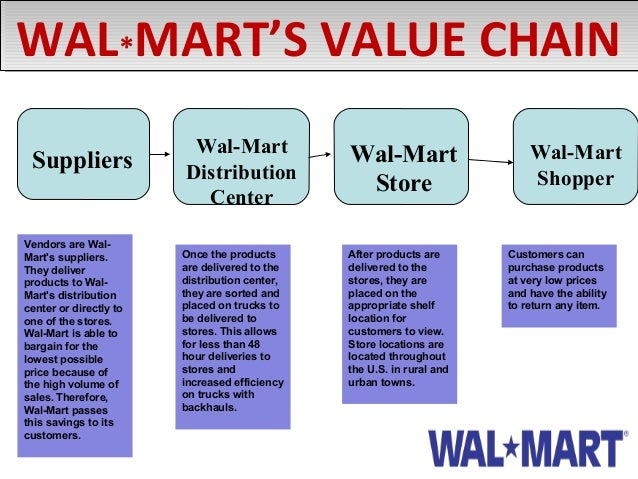 walmart supply chain management analysis This section will cover jit and outsourcing by apple inc, supply chain risk management by cisco system, technology roadmap by intel, supply chain network model by hp there are 3 types of the replenishment process in wal-mart supply chain network as below.