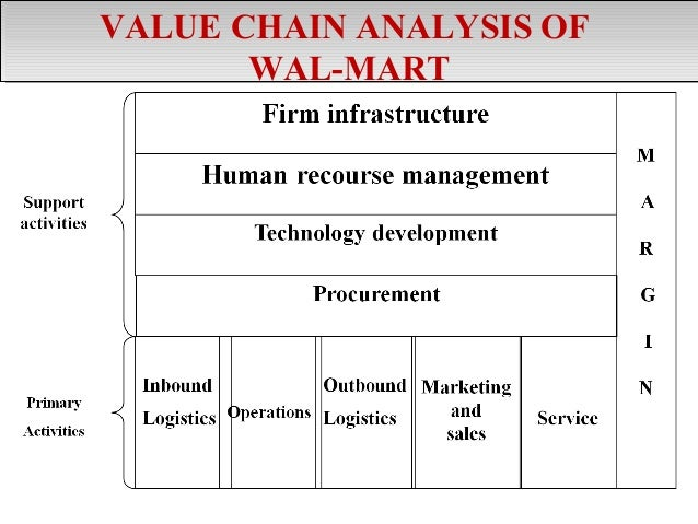 sainsburys value chain analysis Management tools, value chain analysis, analisis rantai nilai, michael e porter, porter.