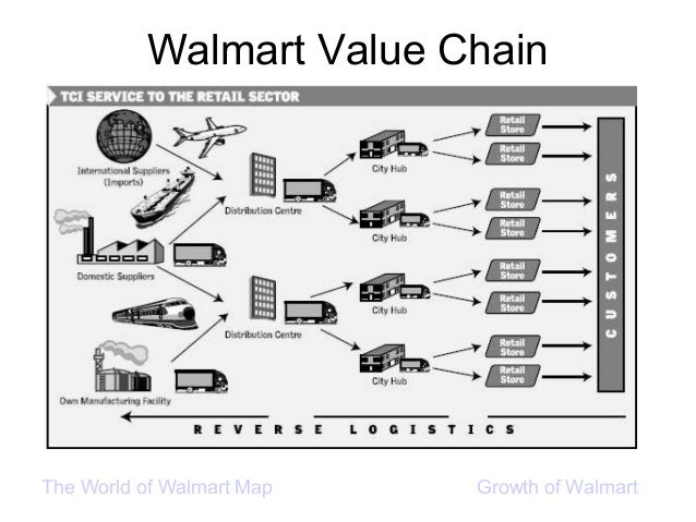 "what process strategy does walmart use Supply chain experts say this is a necessary move as wal-mart increasingly embraces e-commerce and what the retail industry calls an ""omnichannel"" strategy, in which companies make the ."