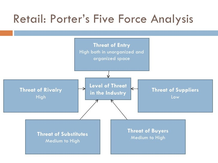 wal mart 5 forces analysis That's where the combination of porter's value chain analysis plus porter's five forces analysis come into effect let's review the potential of a combined value chain and five forces analysis around big data analytics by looking at the walmart success story in the late 1980's, retail point-of-sale (pos).