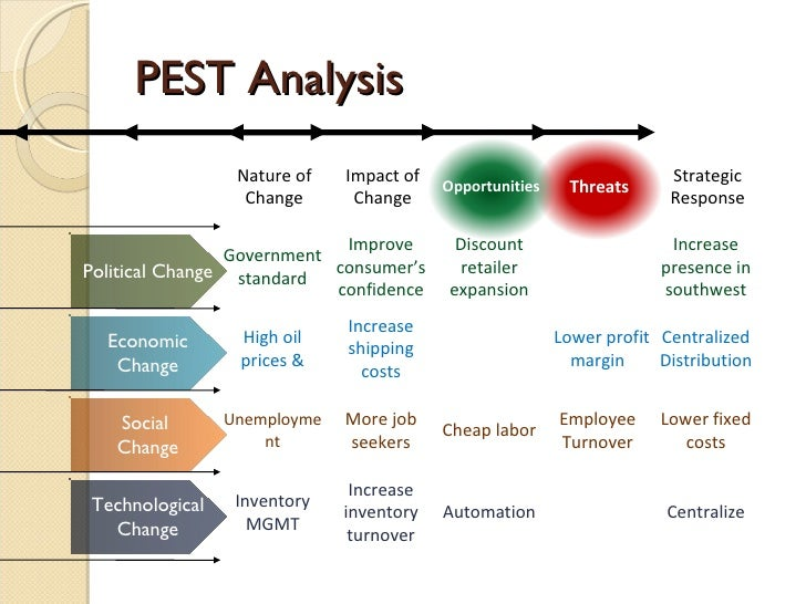walmart pest analysis in south africa South korea, south africa and other african and asian countries these emerging markets have exhibited strong economic growth in the last decades increasing the purchasing power of consumers  wal-mart's swot analysis subject: wal-mart is an american based multinational retail chain.