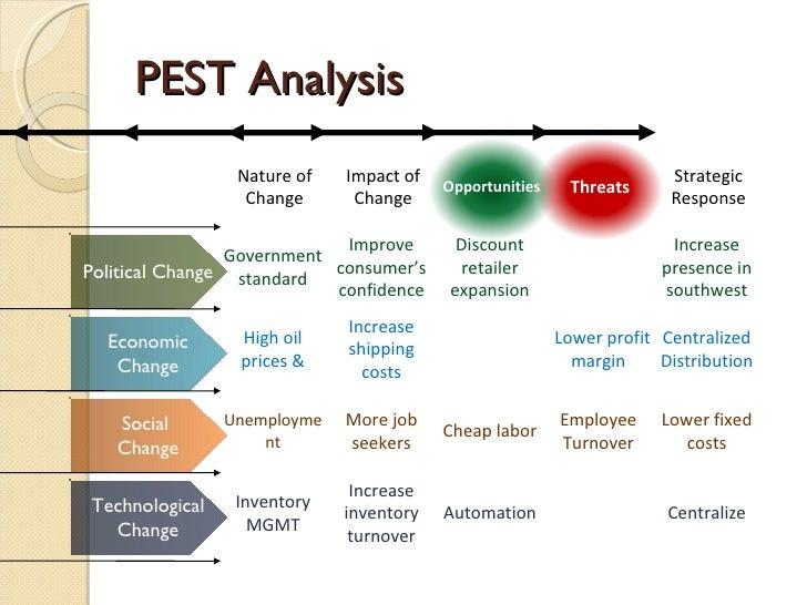Pest analysis Philips Paper