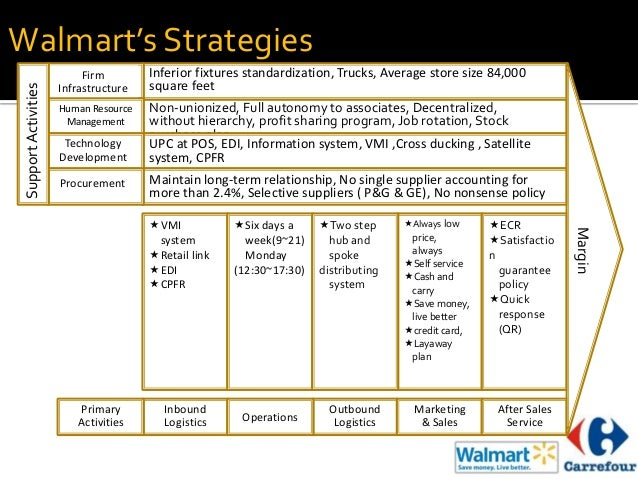 carrefour value chain analysis Swot analysis on carrefour france,[2] carrefour is the largest hypermarket chain in the world in terms of size value chain analysis.