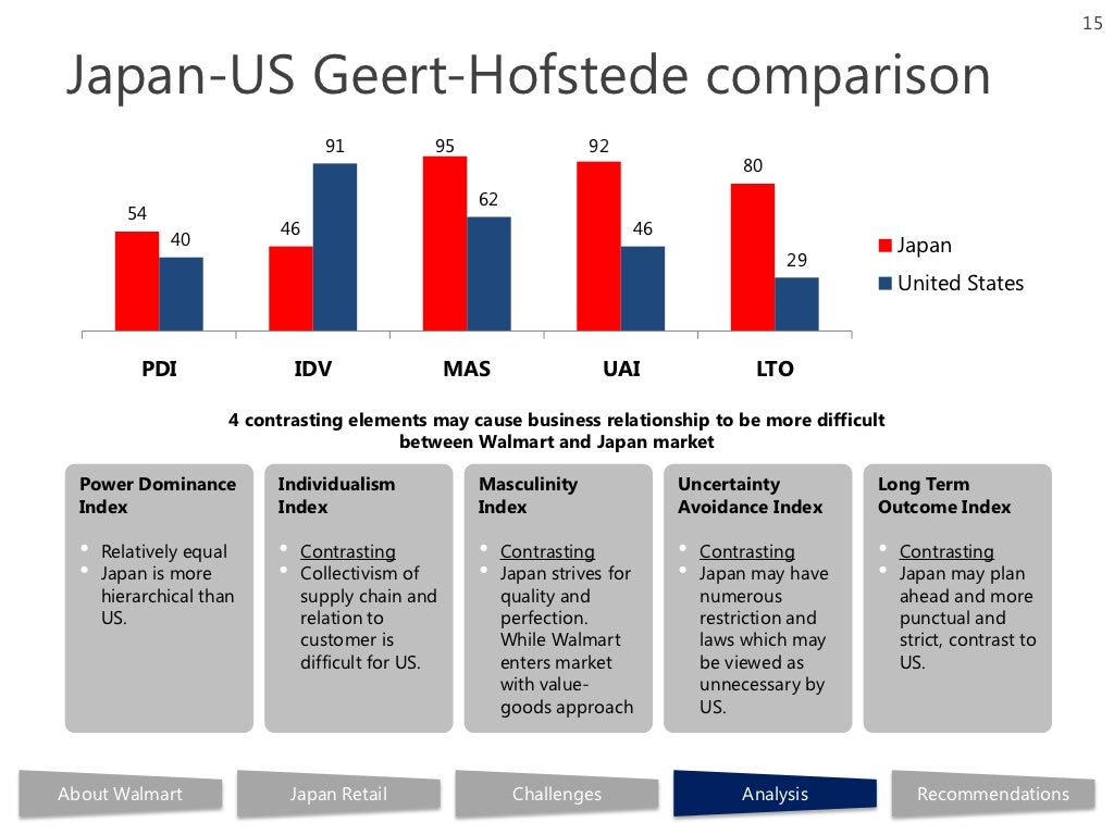 Geert hofstede us compared to brazil