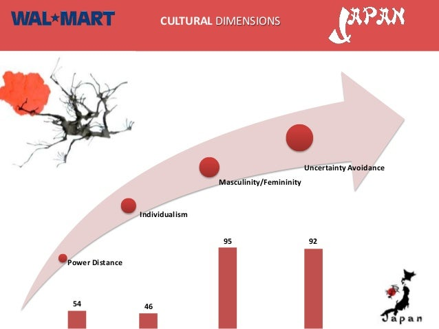 hofstede cultural dimensions walmart Looking for case studies of cross-cultural issues in the retail business in this article, we look at some examples from the retail industry where cultural differences or cultural issues have resulted in business success and failure.