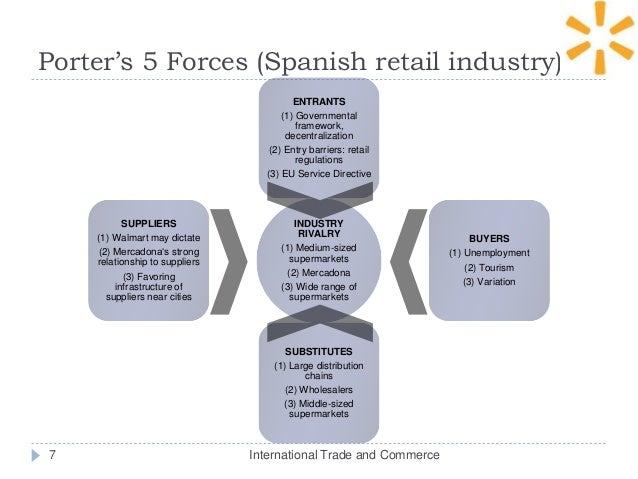 Walmart Five Forces Analysis