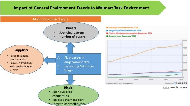 walmart internal and external analysis The article focused on critical analysis of apple's  a critical analysis of internal and external environment of  the internal and external.