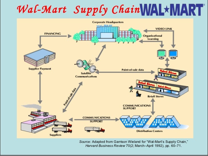 walmart case study 2003 2003) it is also the world's largest private employer, with over 13  case, for  instance, that wal-mart is located in generally lower-wage areas finally, the wal -mart-funded global insight (2005) study concluded that, within the.