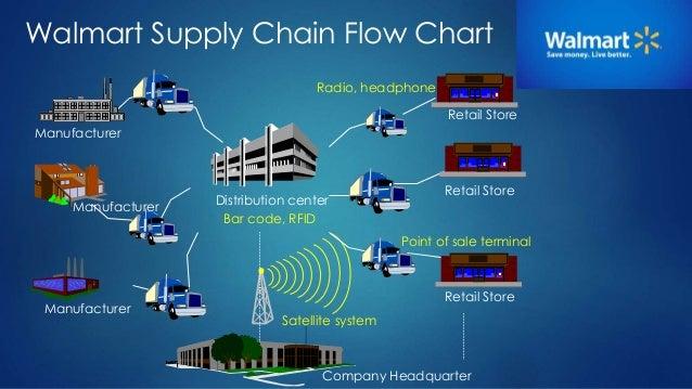 Supply Chain Management - Walmart