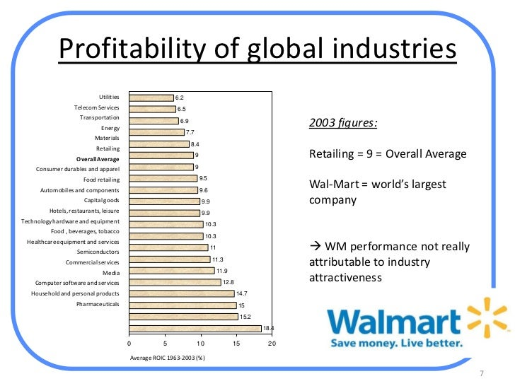WalMart Company Analysis Assignment Help