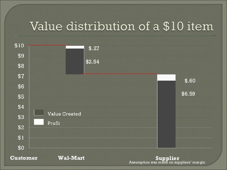 Valuing Wal-mart - 20101