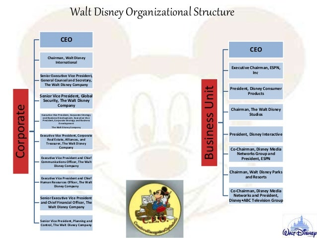an analysis of walt disney and its strategies Walt disney - strategy analysis - free download as powerpoint presentation ( ppt / pptx) or view presentation slides online startegic analysis of walt disney  co.