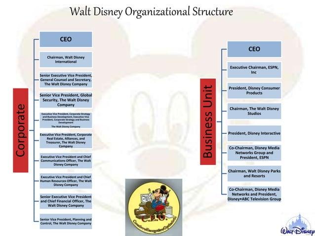 Corporate CEO Chairman, Walt Disney International Senior Executive Vice President, General Counsel and Secretary, The Walt...