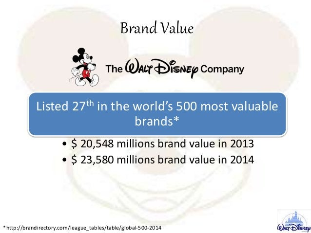 Brand Value Listed 27th in the world's 500 most valuable brands* • $ 20,548 millions brand value in 2013 • $ 23,580 millio...