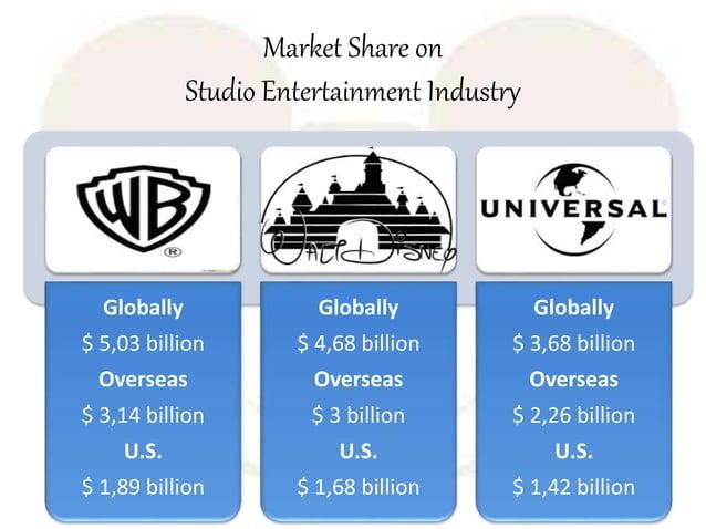 Market Share on Studio Entertainment Industry Globally $ 5,03 billion Overseas $ 3,14 billion U.S. $ 1,89 billion Globally...