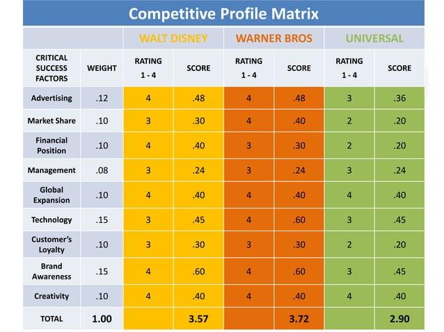 Competitive Profile Matrix WALT DISNEY WARNER BROS UNIVERSAL CRITICAL SUCCESS FACTORS WEIGHT RATING 1 - 4 SCORE RATING 1 -...