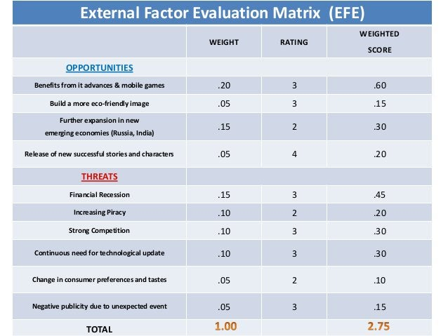 External Factor Evaluation Matrix (EFE) WEIGHT RATING WEIGHTED SCORE OPPORTUNITIES Benefits from it advances & mobile game...
