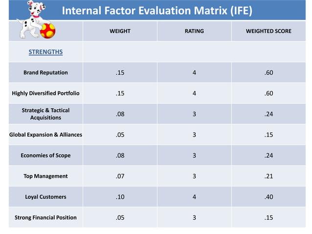 Internal Factor Evaluation Matrix (IFE) WEIGHT RATING WEIGHTED SCORE STRENGTHS Brand Reputation .15 4 .60 Highly Diversifi...