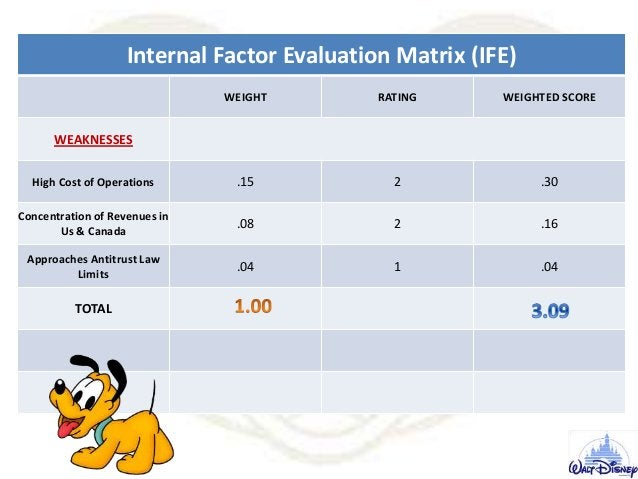 Internal Factor Evaluation Matrix (IFE) WEIGHT RATING WEIGHTED SCORE WEAKNESSES High Cost of Operations .15 2 .30 Concentr...