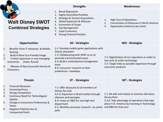 Strengths Weaknesses Walt Disney SWOT Combined Strategies 1. Brand Reputation 2. Highly Diversified Portfolio 3. Strategic...