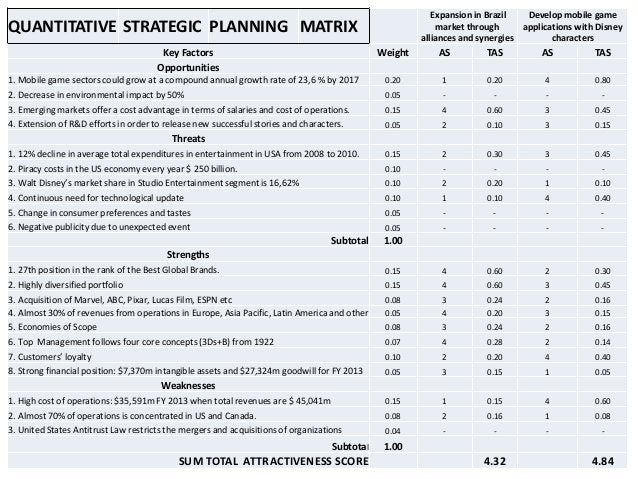 Preparation of the appropriate budget. Allocation of personnel. Communication of the strategic vision, the strategic th...