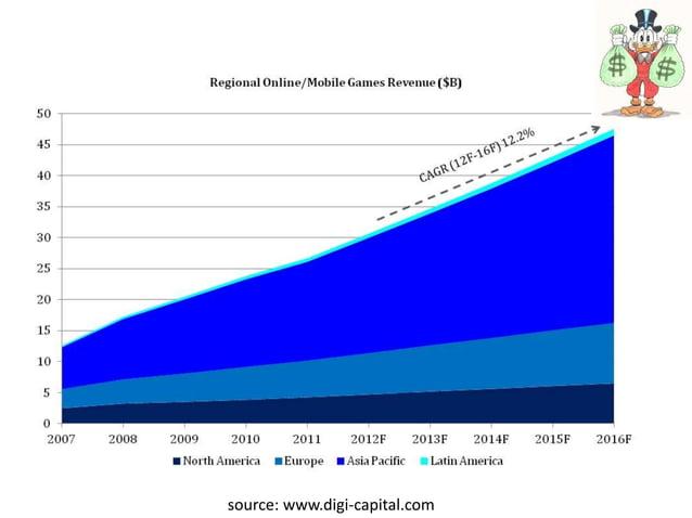 Mobile Games Industry Descriptive Statistics source: www.digi-capital.com
