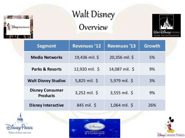 Walt Disney Overview Segment Revenues '12 Revenues '13 Growth Media Networks 19,436 mil. $ 20,356 mil. $ 5% Parks & Resort...