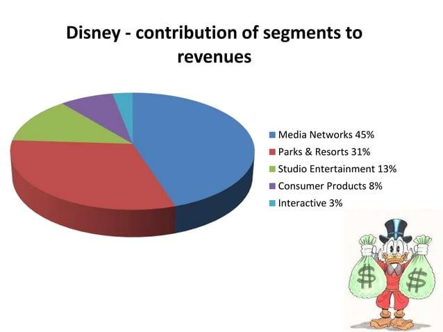 Disney - contribution of segments to revenues Media Networks 45% Parks & Resorts 31% Studio Entertainment 13% Consumer Pro...