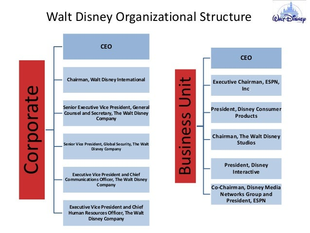 walt disney company case study The first ten pages of this case are comprised of the company's history, from 1923 to 2001 the walt years are described, as is the company's decline after his death and its resurgence under eisner the last five pages are devoted to eisner's strategic challenges in 2001: managing synergy, managing.