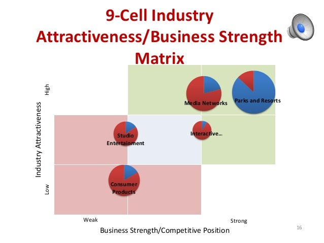 9 cell industry attractiveness business strength matrix for pepsico Pepsi case study – 770737  pepsico case study what does a 9-cell industry attractivenessbusiness strength matrix displaying pepsi co's business.