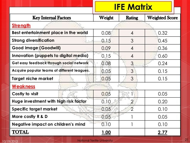 efe matrix for disney Walt disney company is the popular international enterprise, which is busy in providing entertainment and it is added with five segments like walt disney studio.