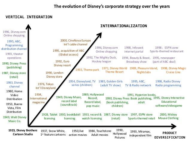 Walt Disney Corporate Strategy Evolution