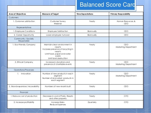walt disney balanced scorecard Organizations that have successfully used the balanced scorecard include cornell university, ibm, verizon, and walt disney the afghanistan balanced scorecard.