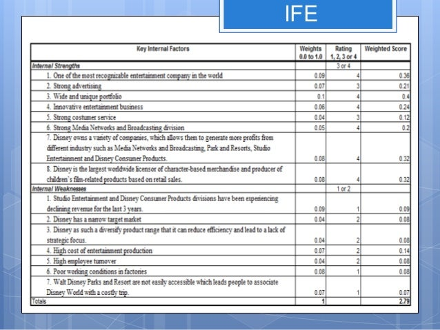 ife matrix for walt disney Efe & ife matrix of walt disney efe matrix (external factor evaluation) 52511254 3a mcdonald efe matrix external factor evaluation matrix (efe.