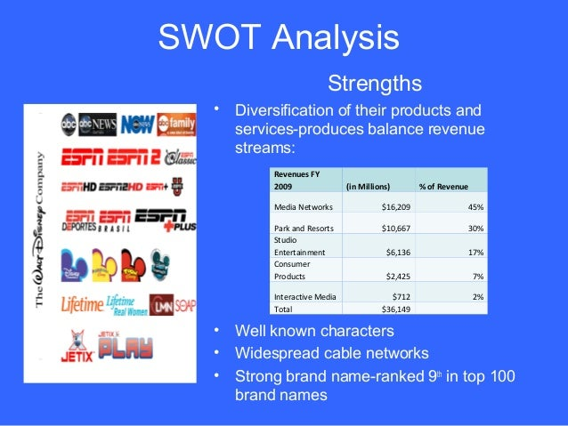 swot of walt disney International marketing strategy report walt disney parks and resorts appendices table 1 walt disney's swot analysis internal external strengths opportunities well established brand strong product portfolio diversification.