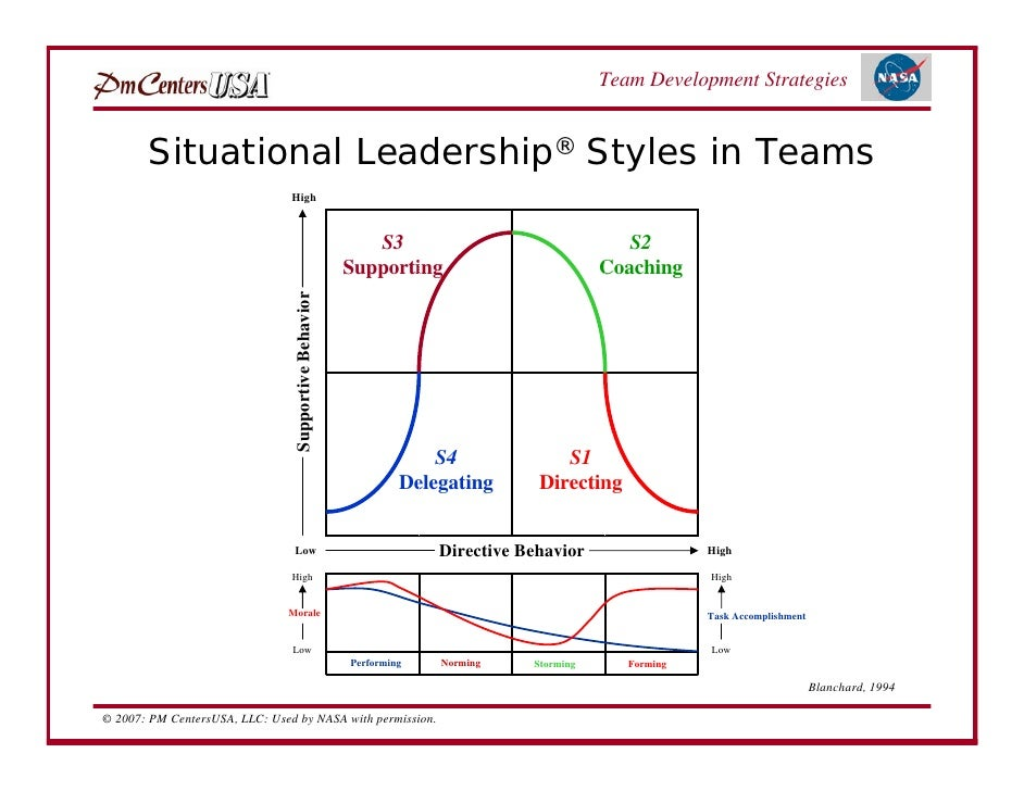 leadership styles and international teams Most of us are members of many different social groups, and several of those groups have leaders in this lesson, we define and discuss both.