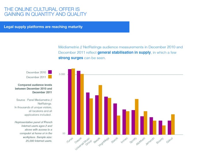 THE ONLINE CULTURAL OFFER ISGAINING IN QUANTITY AND QUALITYLegal supply platforms are reaching maturity