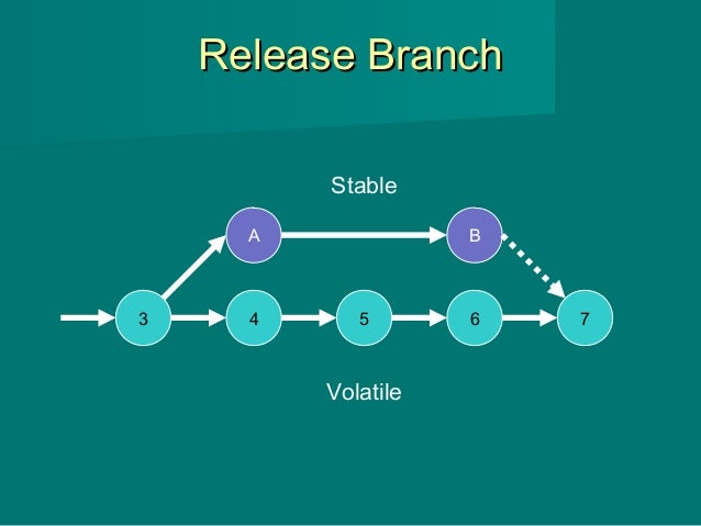 Release BranchRelease Branch 3 4 5 6 7 A B Stable Volatile