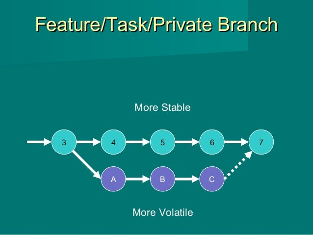 Feature/Task/Private BranchFeature/Task/Private Branch 3 4 5 6 7 A B C More Stable More Volatile