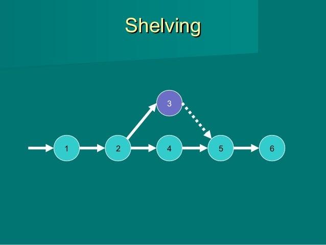 ShelvingShelving 1 2 4 5 6 3