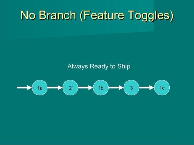 No Branch (Feature Toggles)No Branch (Feature Toggles) 1a 2 1b 3 1c Always Ready to Ship