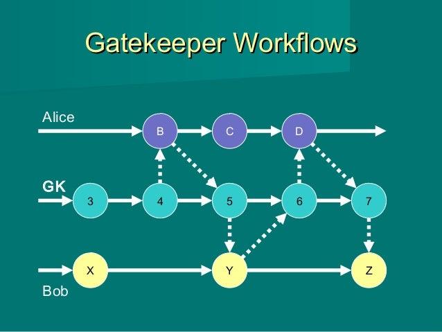 Gatekeeper WorkflowsGatekeeper Workflows 3 4 5 6 7 X Y B Alice Bob C GK Z D