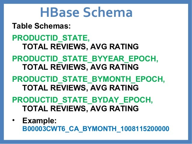 HBase Schema  Table Schemas:  PRODUCTID_STATE,  TOTAL REVIEWS, AVG RATING  PRODUCTID_STATE_BYYEAR_EPOCH,  TOTAL REVIEWS, A...