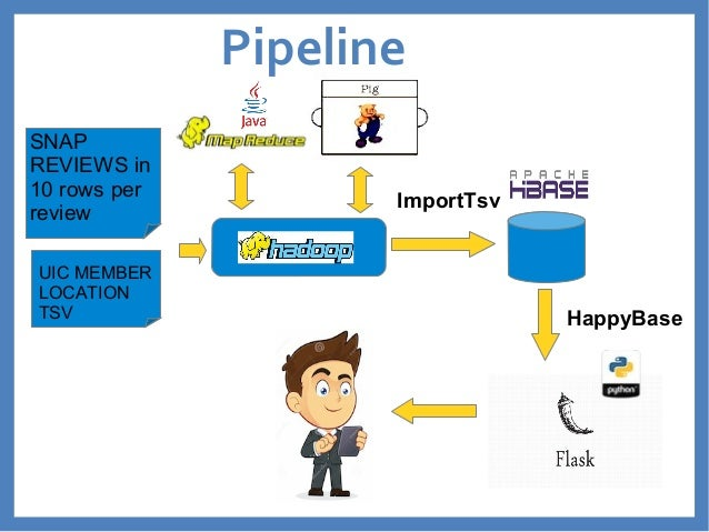 Pipeline  ImportTsv  SNAP  REVIEWS in  10 rows per  review  UIC MEMBER  LOCATION  TSV HappyBase