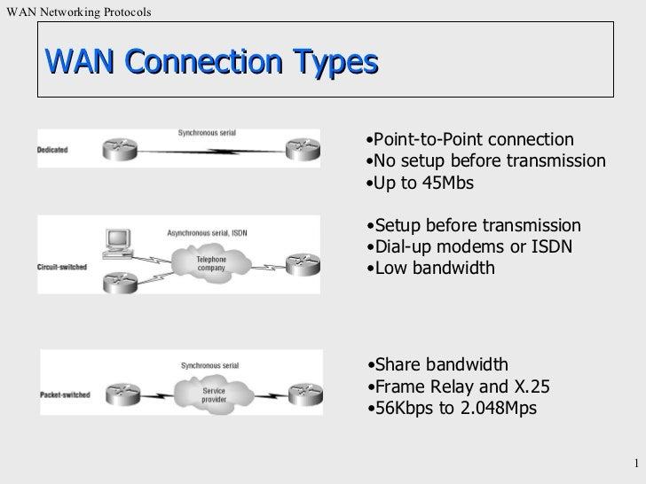 WAN Connection Types <ul><li>Share bandwidth </li></ul><ul><li>Frame Relay and X.25 </li></ul><ul><li>56Kbps to 2.048Mps  ...