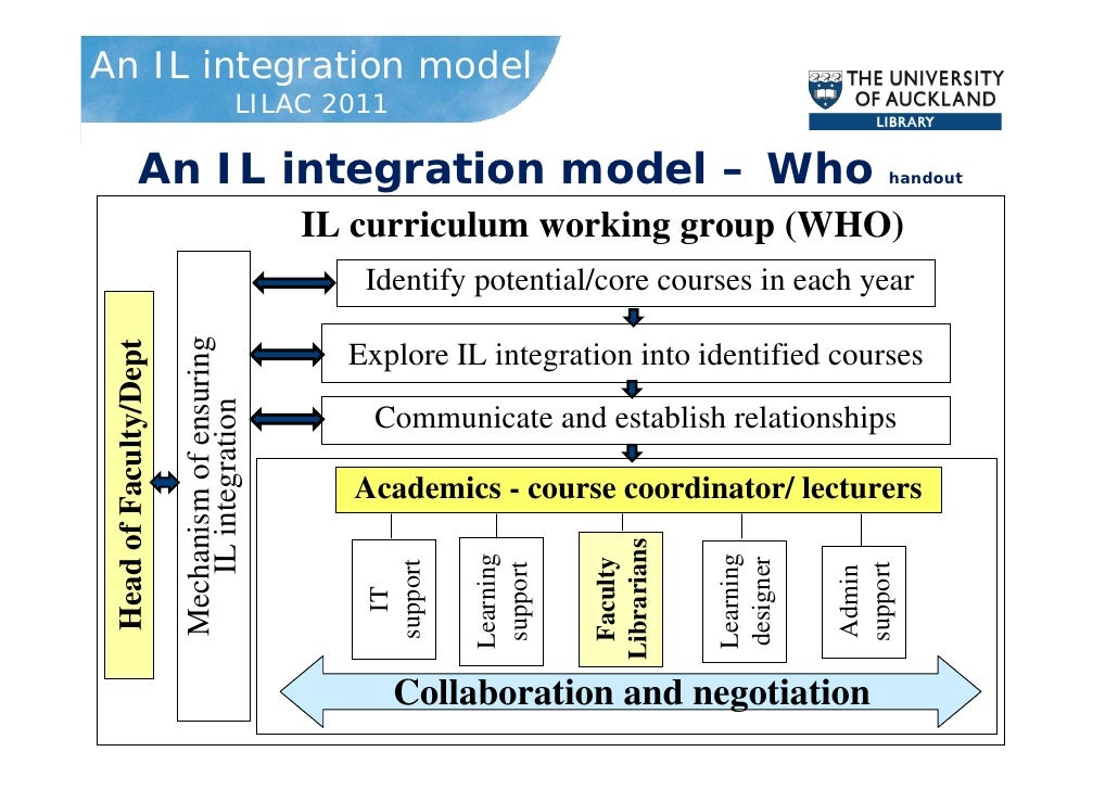 the integrated curriculum model education essay Integrated curriculum such speculation about the very nature of education is foundational to integrated students can model effective learning and.
